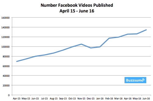 Harness the power of video on Facebook